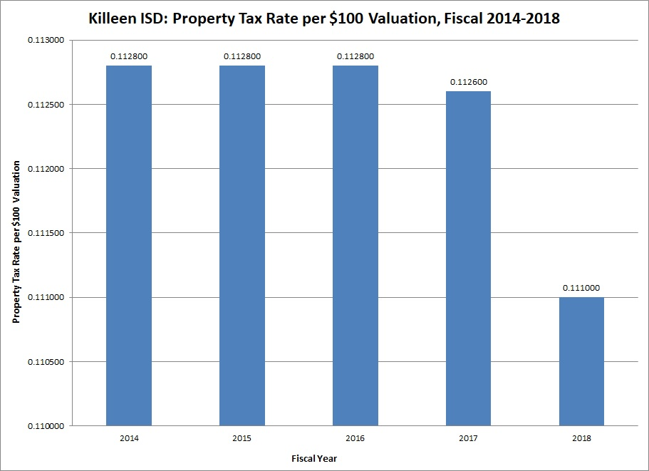 blue bar graph for tax rates
